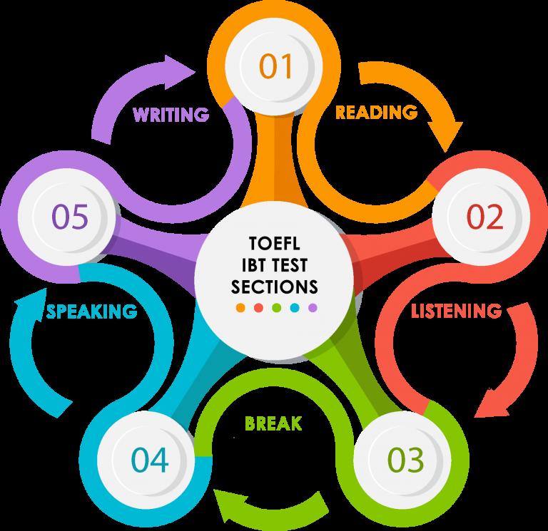 Який прохідний бал в TOEFL?
